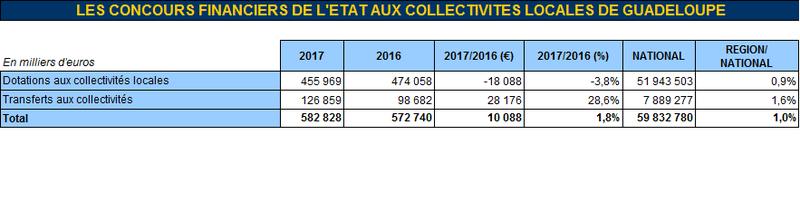2675c18f179 Les chiffres-clés de l État en Guadeloupe   Finances publiques ...
