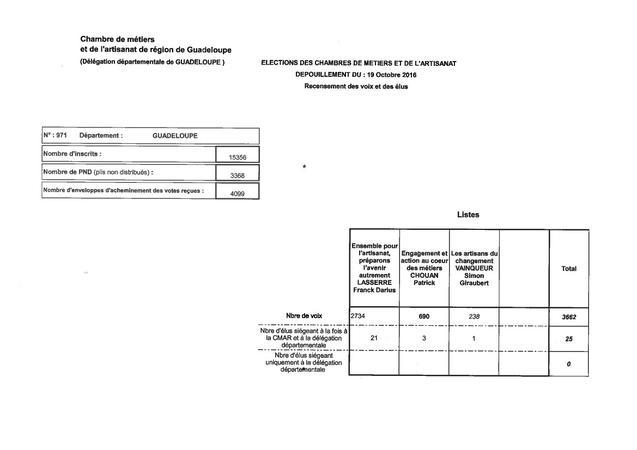 Rsultats Officiels Des lections Des Membres De La Chambre Des