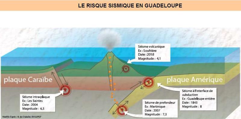 risque sismique