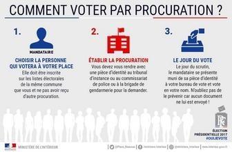 vote_proc
